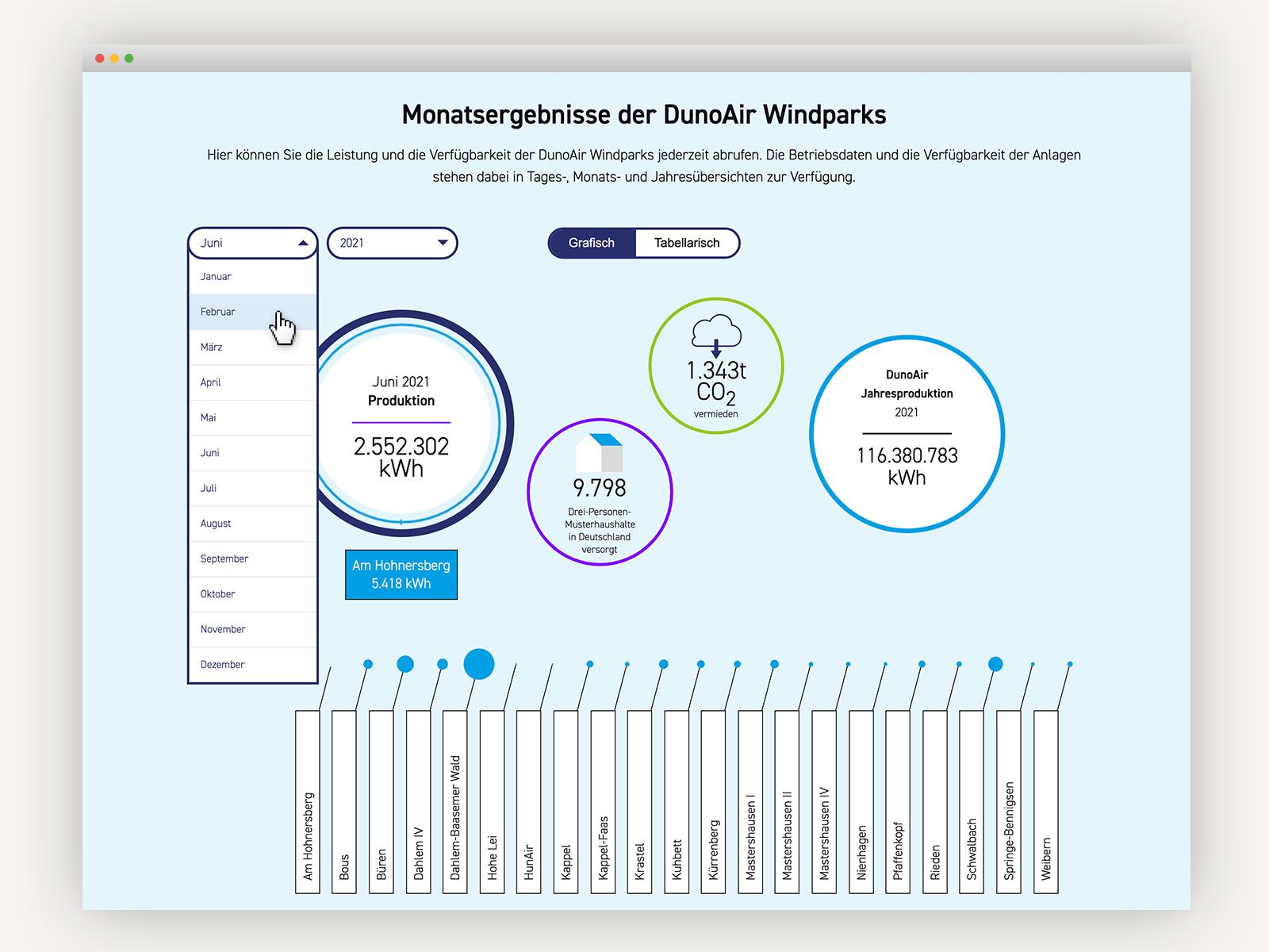 DunoAir: Online-Liveabruf der Windpark-Monatsergebnisse